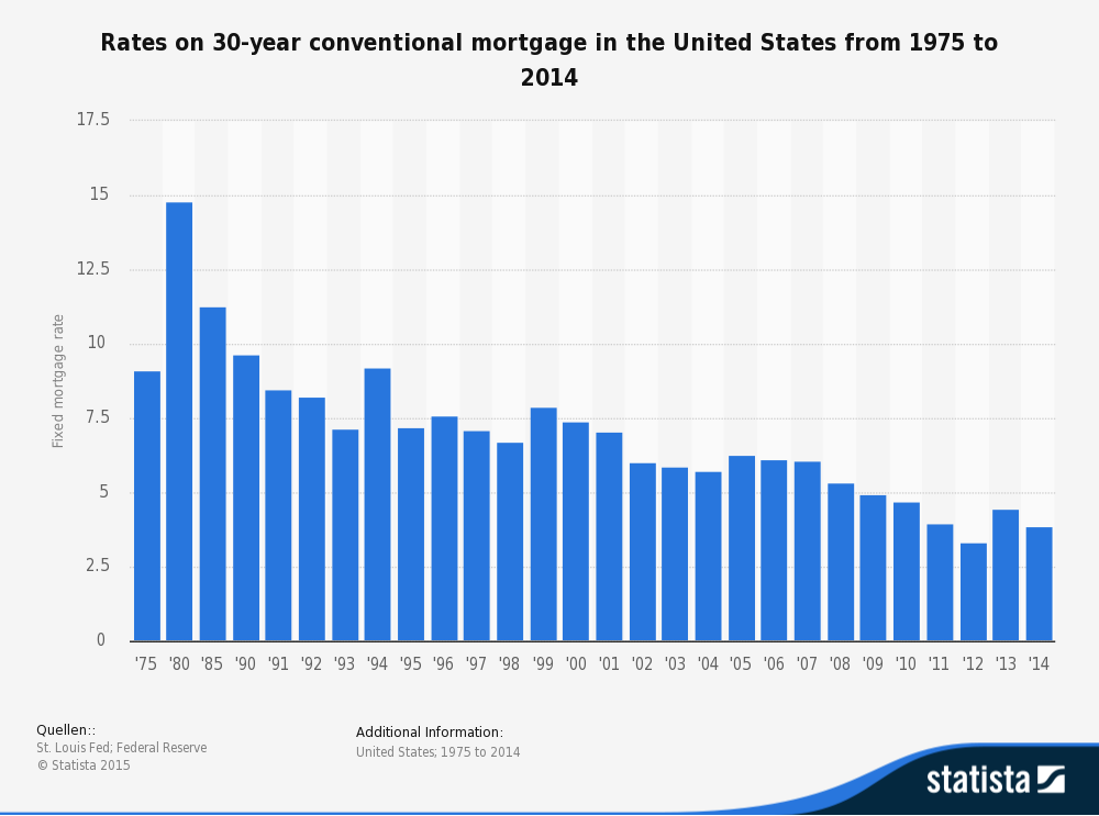 30-year conventional mortgage rates in the US