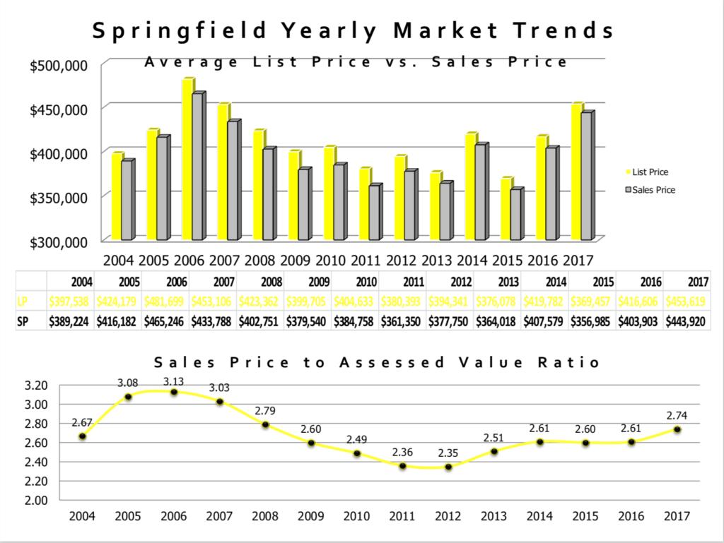 Springfield NJ Market Snapshot 2017 | Victoria Carter, Realtor