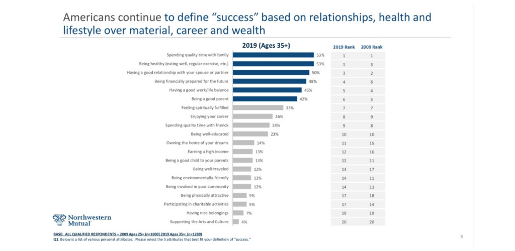 How Americans Define Success | Northwestern Mutual Survey