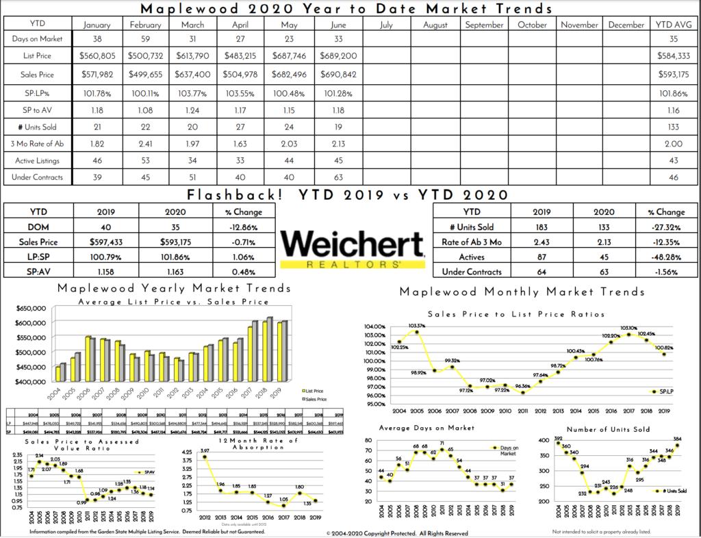 Maplewood, NJ 2020 Housing Trends | Victoria Carter, Realtor